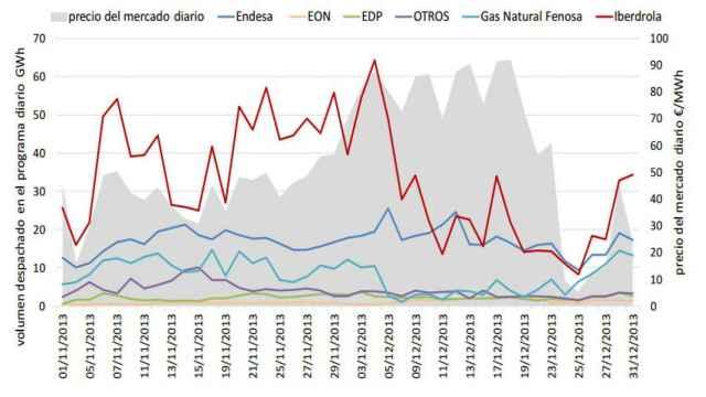 . Cantidad de energía hidráulica (GWh) despachada en el programa diario entre los días 1 de noviembre y 31 de diciembre de 2013 por los diferentes grupos empresariales frente al precio del mercado diario (€/MWh).