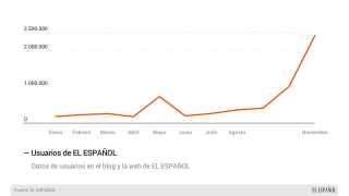 Los datos de EL ESPAÑOL.