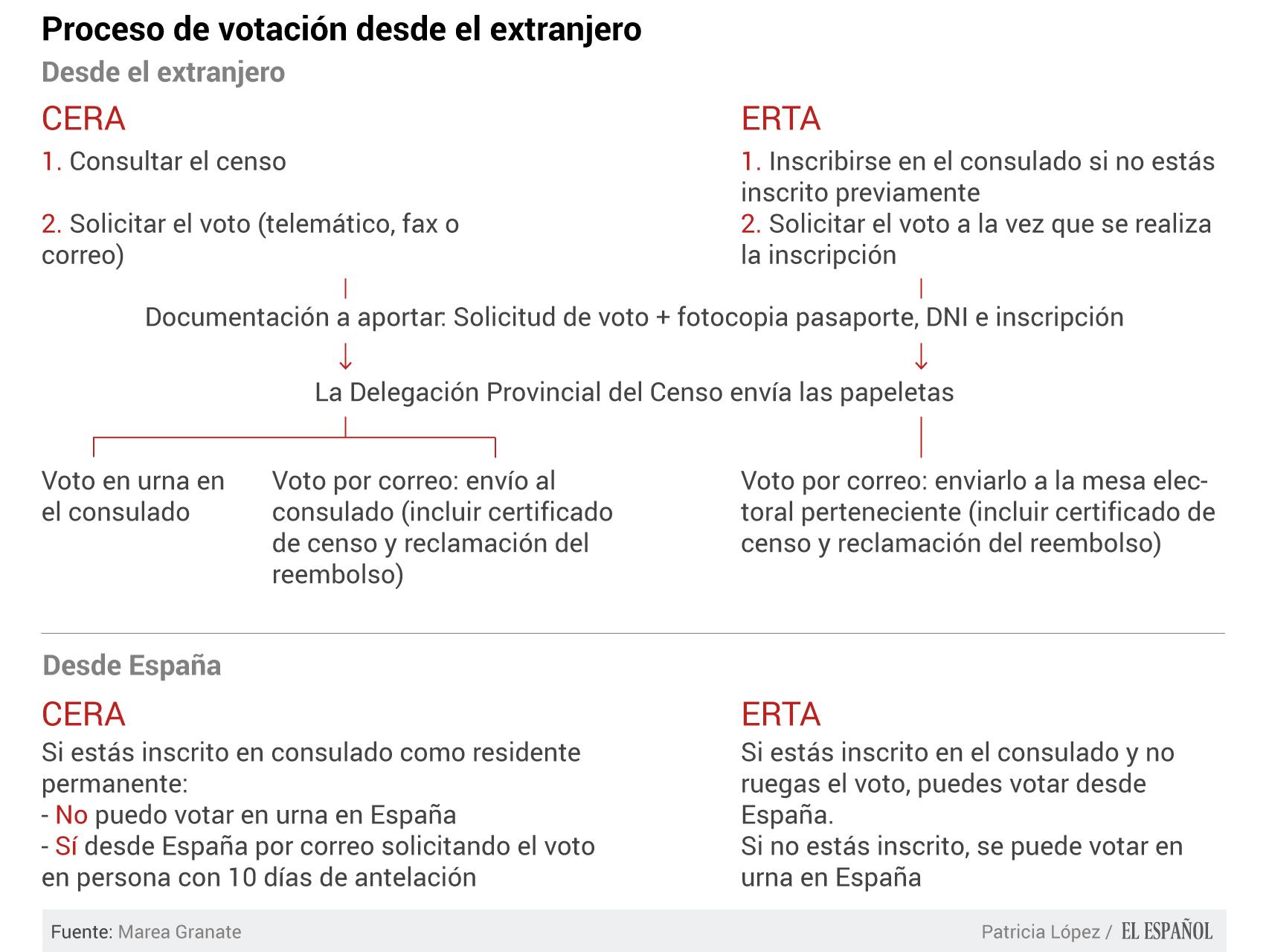 Elecciones generales 2015 s lo el 7 6 de los espa oles for Oficina del censo electoral madrid