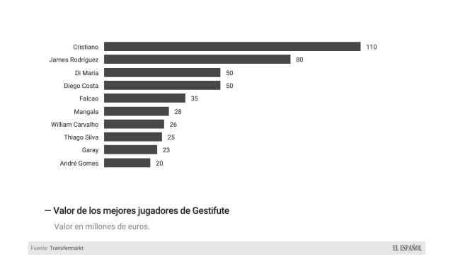 Gráfico comparativo de los valores de mercado de los jguadores representados por Gestifute.