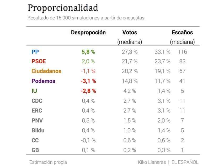 Proporción de votos y escaños (estimados).