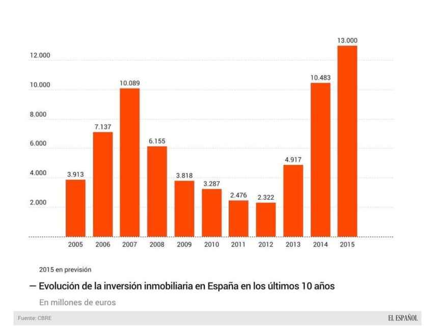 Inversión inmobiliaria en España en la última década