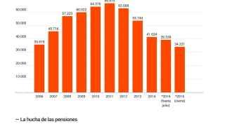 El gráfico del día: Rajoy deja la hucha de las pensiones con 32.600 millones menos