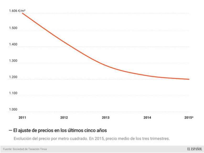 La caída de los precios de la vivienda, en un gráfico.