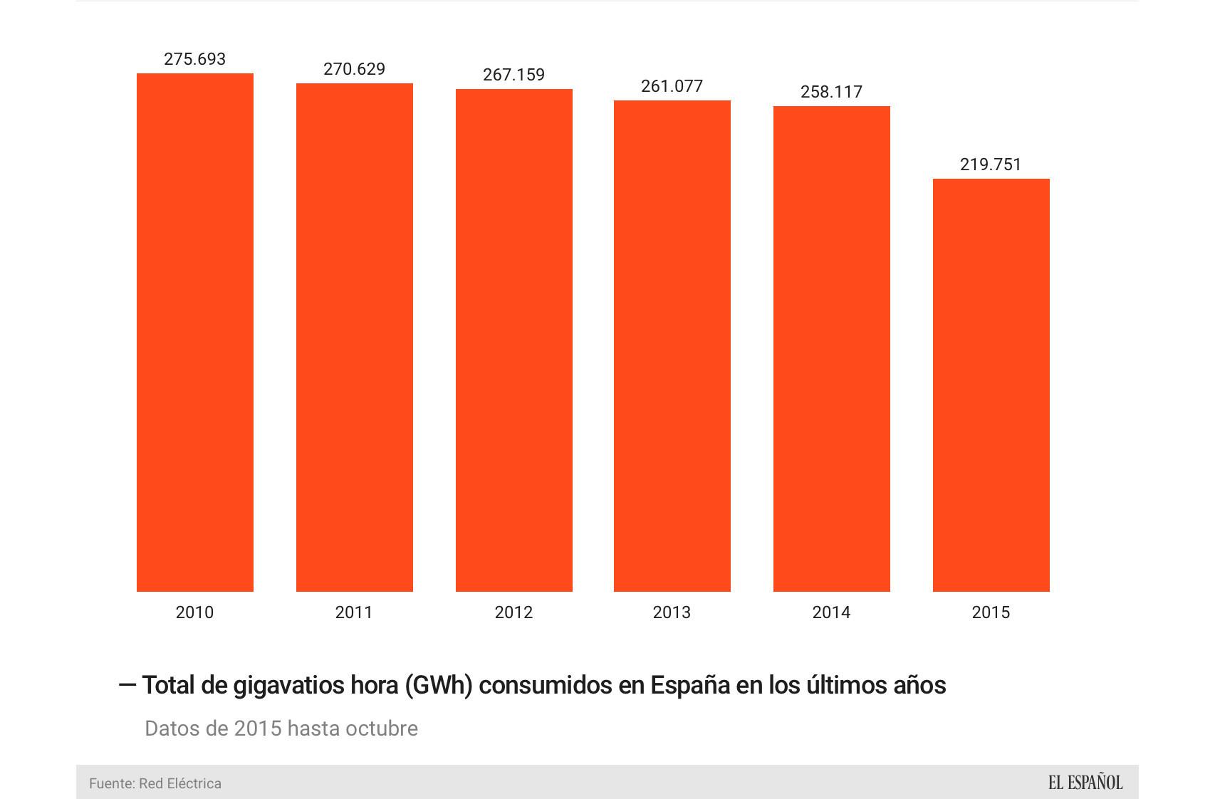 Evolución del consumo de energía eléctrica en España en gigavatios.