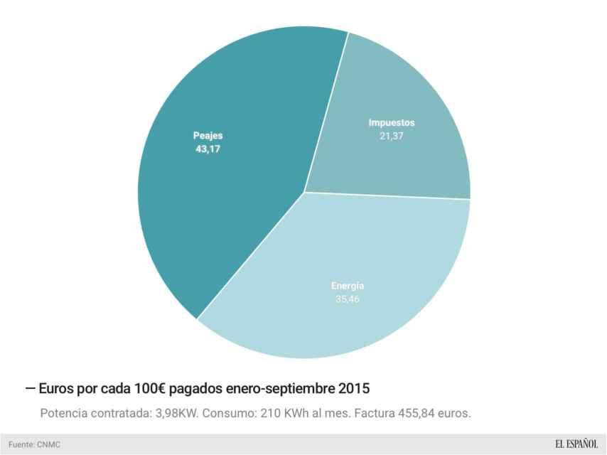 Estructura del recibo de la luz en 2015