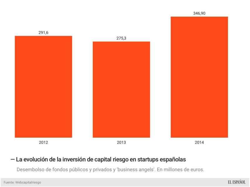 Evolución de la inversión del capital riesgo.