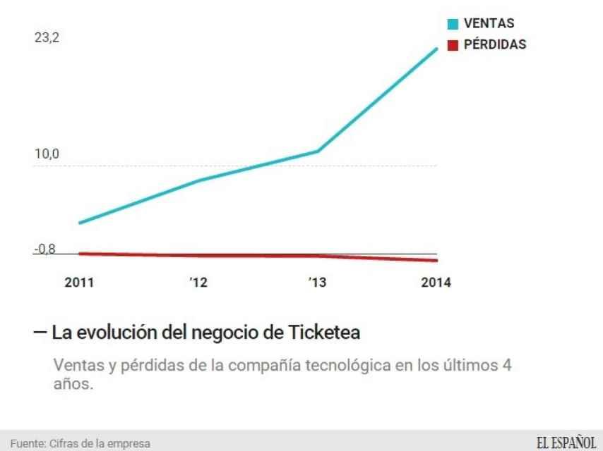 La evolución de Ticketea.