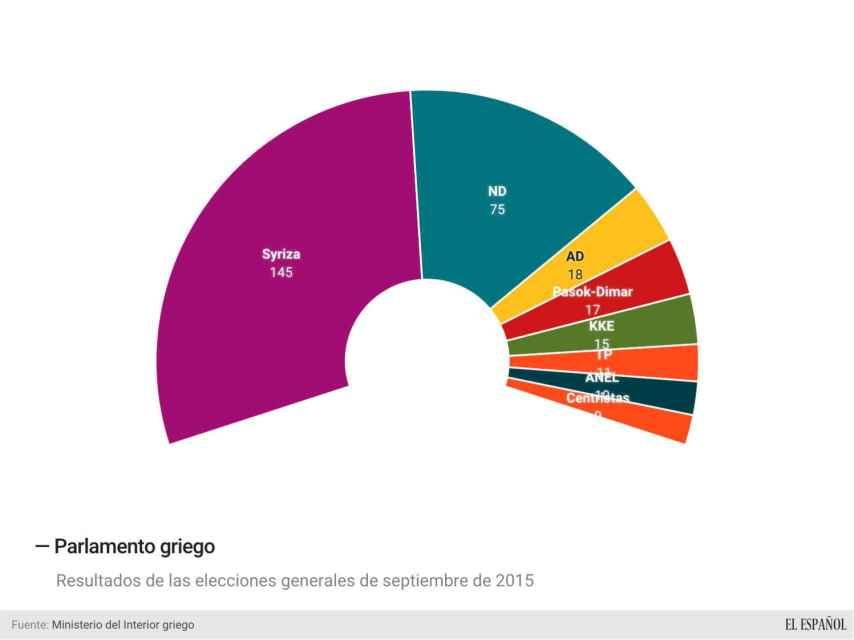 Syriza afianzó su gobierno tras dos elecciones generales en sólo 9 meses.