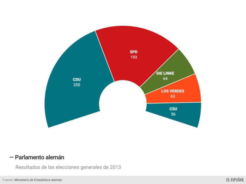 La mayoría absoluta en el Bundestag se consigue a partir de 316 escaños.
