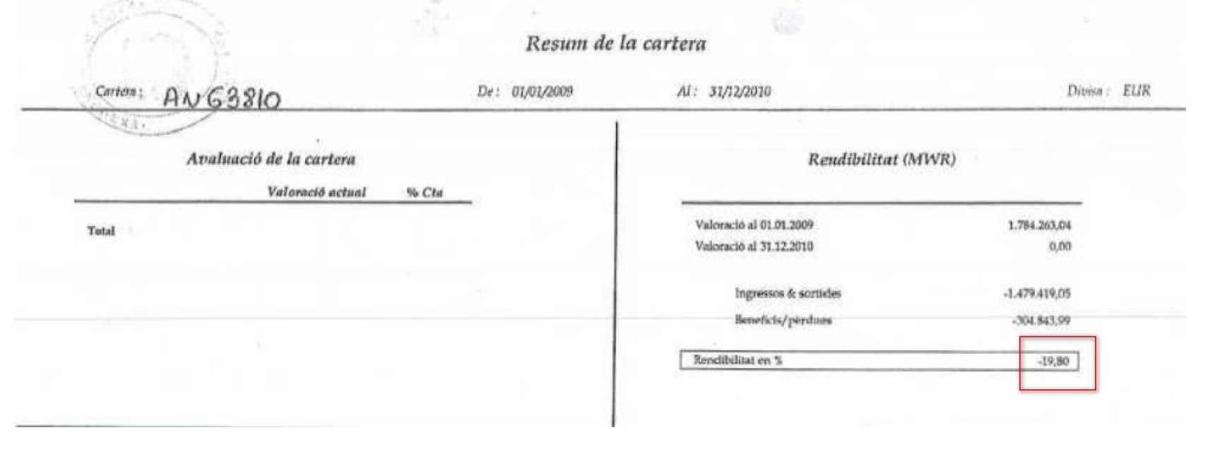Resguardo de inversión que refleja 304.000 euros de pérdidas en dos años.