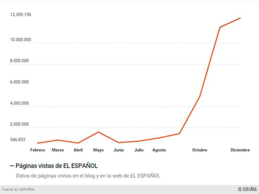 Datos de EL ESPAÑOL
