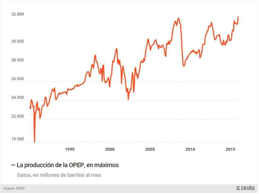 Producción de petróleo de la OPEP.