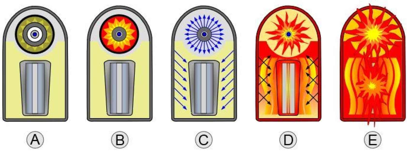 Gráfico mostrando la evolución de una bomba H.