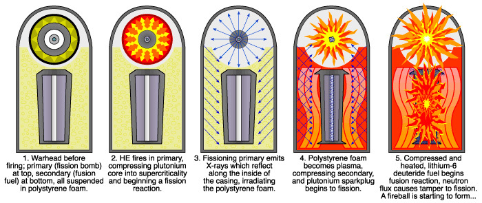 bomba-hidrogeno-funcionamiento