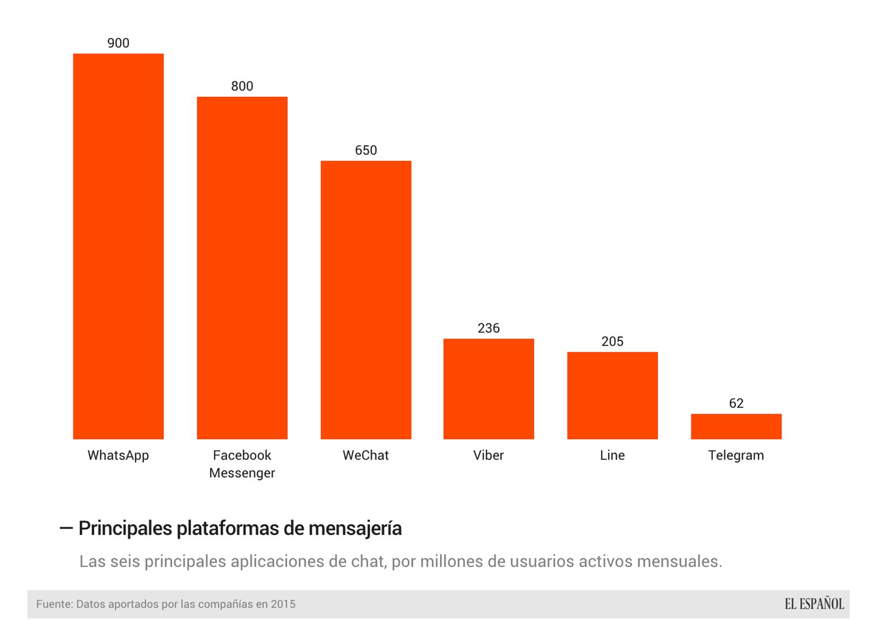 Las principales plataformas de mensajería.