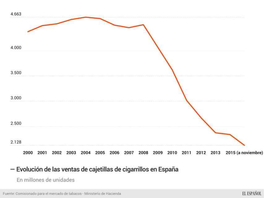 Evolución de las ventas de cigarrillos en España hasta noviembre de 2015