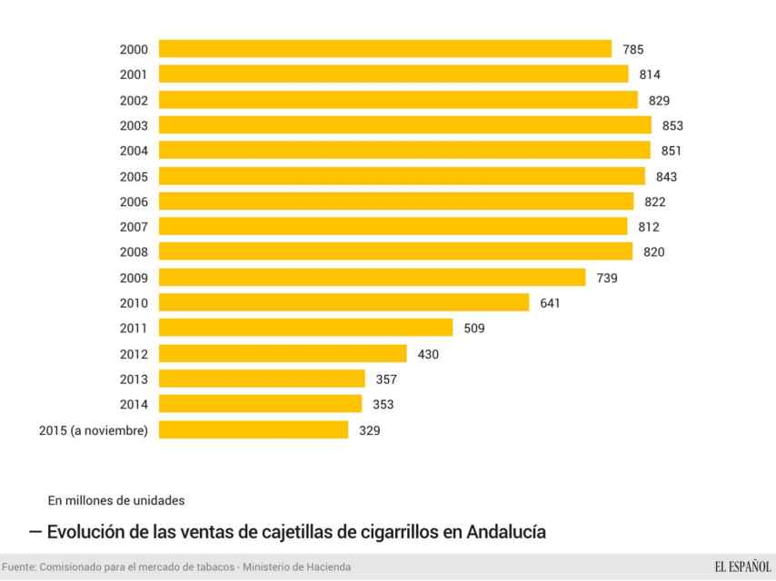 Evolución de las ventas de cigarrillos en Andalucía hasta noviembre de 2015.