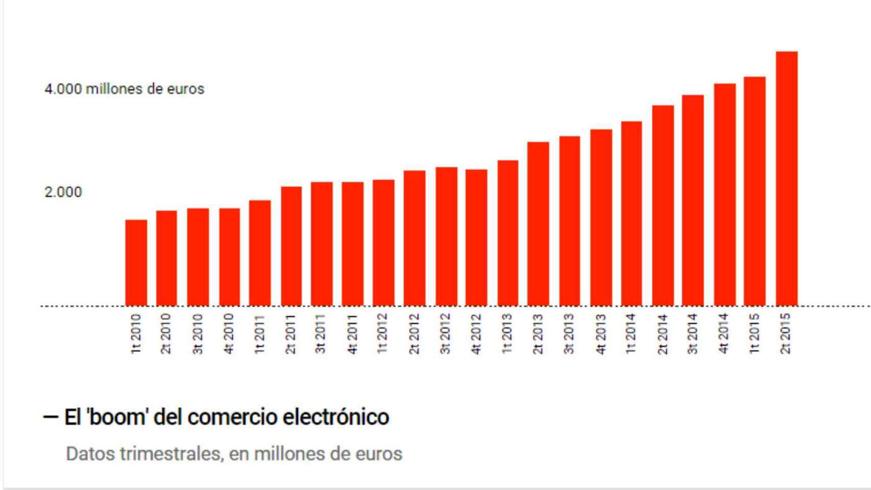 El auge de las ventas por Internet.