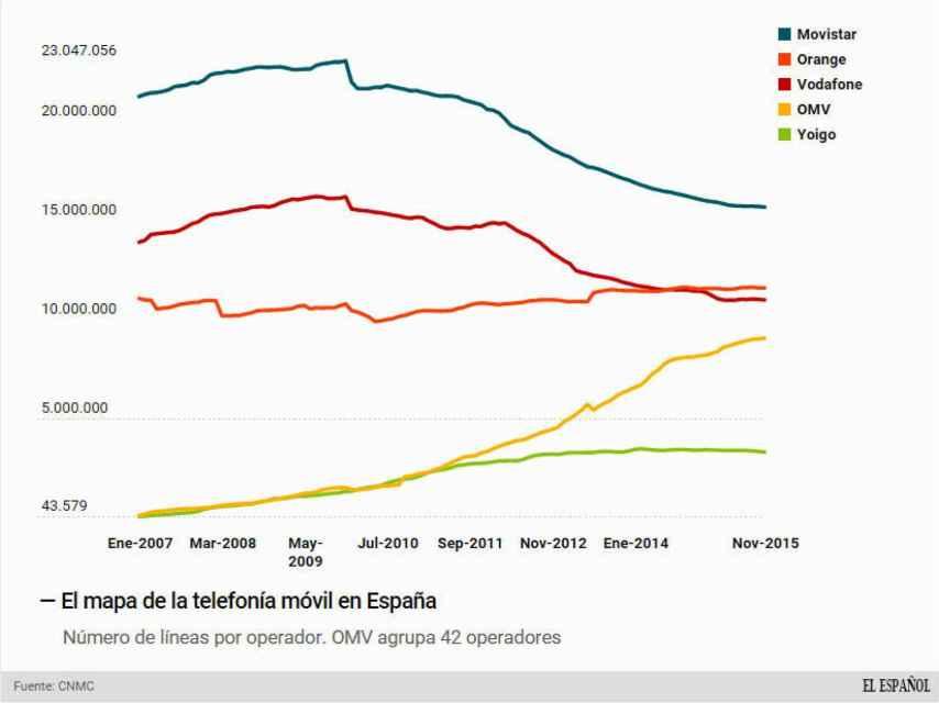 La evolución de la telefonía móvil en España.