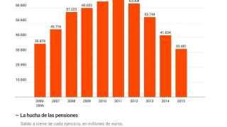 Así dijimos adiós a 47.201 millones de la hucha de las pensiones