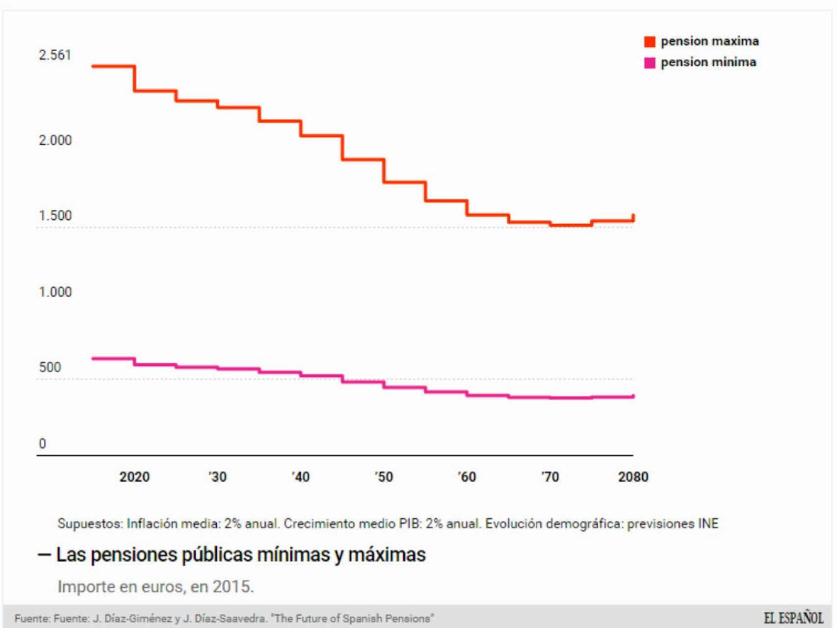 Evolución futura de las pensiones en España.