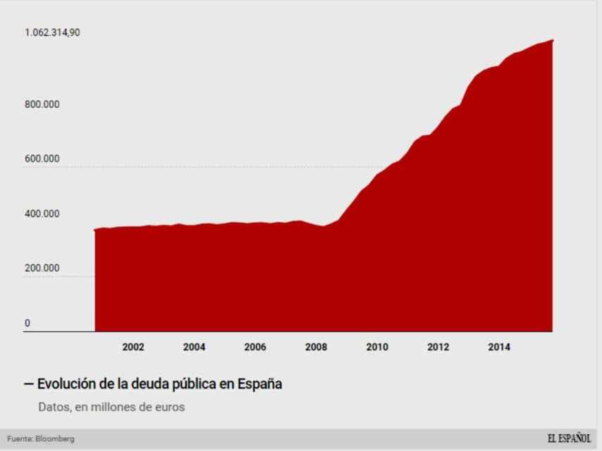 El billón de euros en deuda pública española.