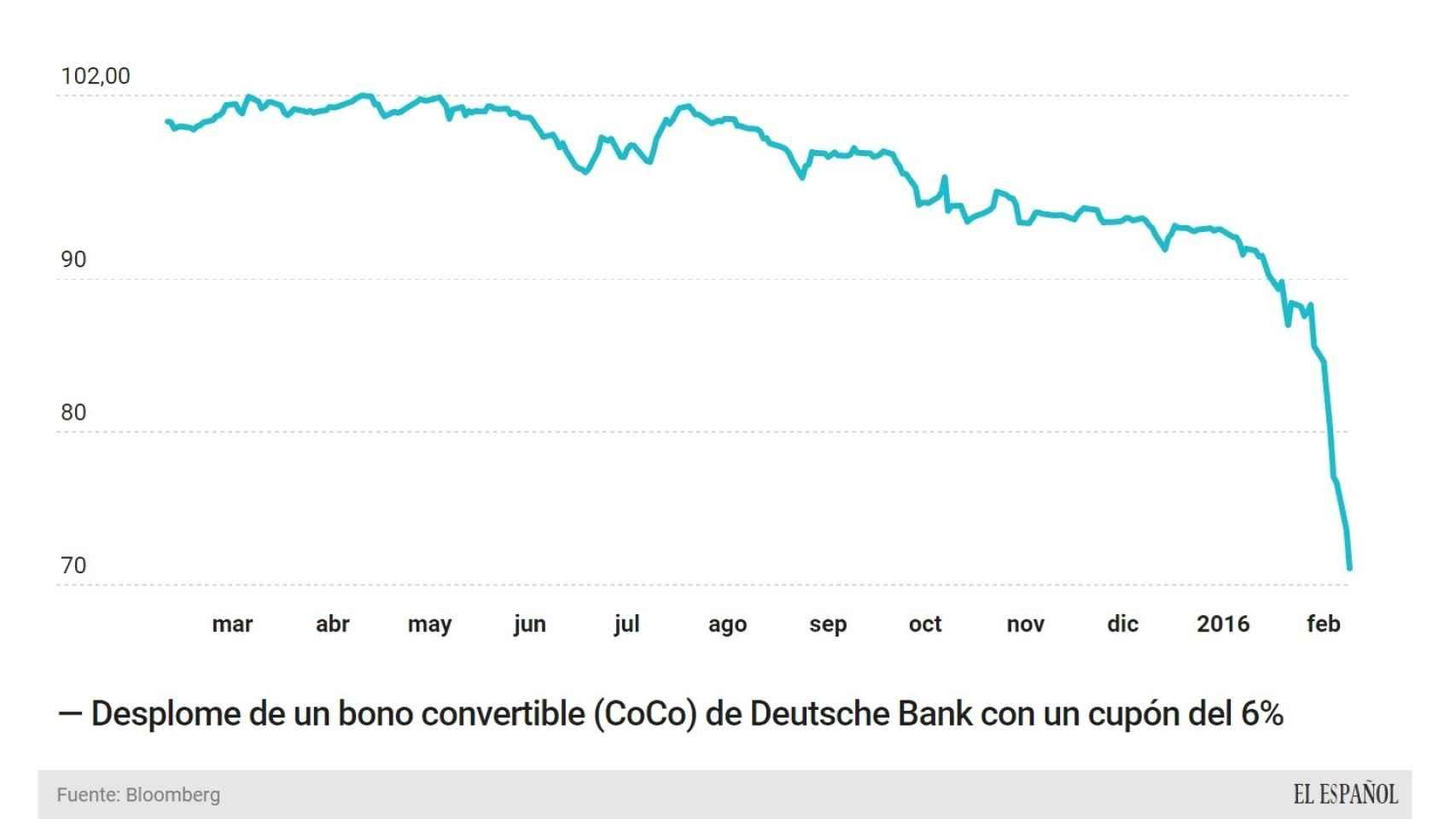 Evolución de los bonos convertibles de DB.