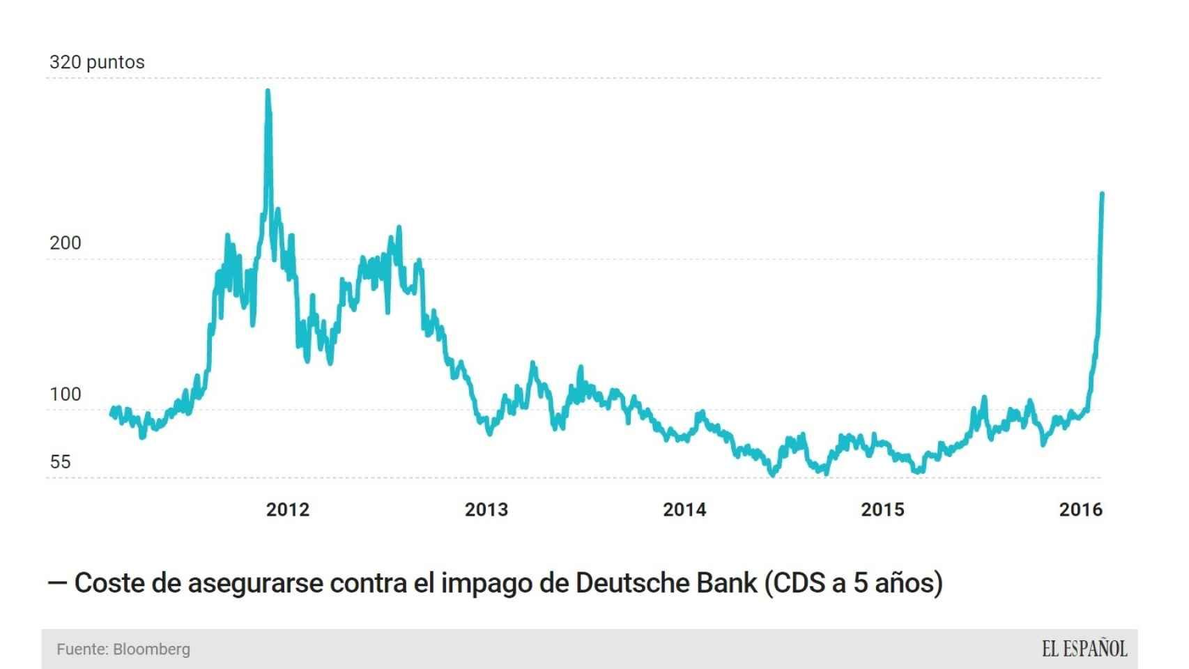 Evolución de los seguros de impago de DB.
