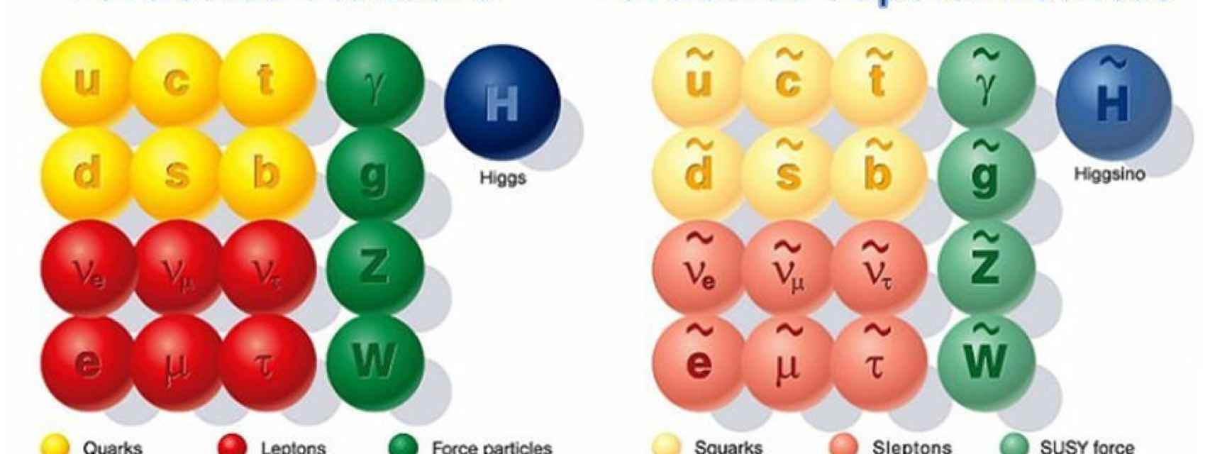 Partículas Supersimétricas