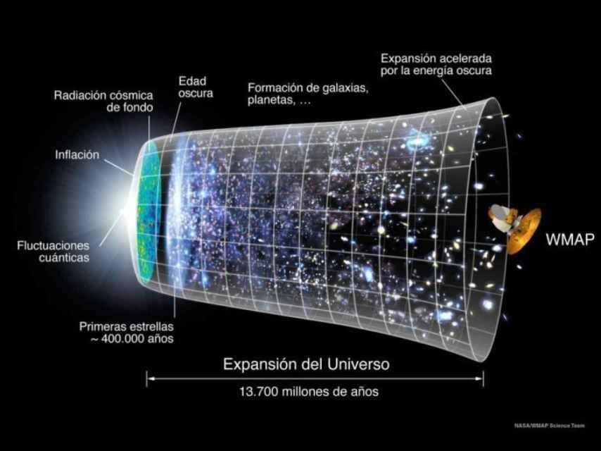 Infografía con la expansión acelerada del Universo desde el Big Bang