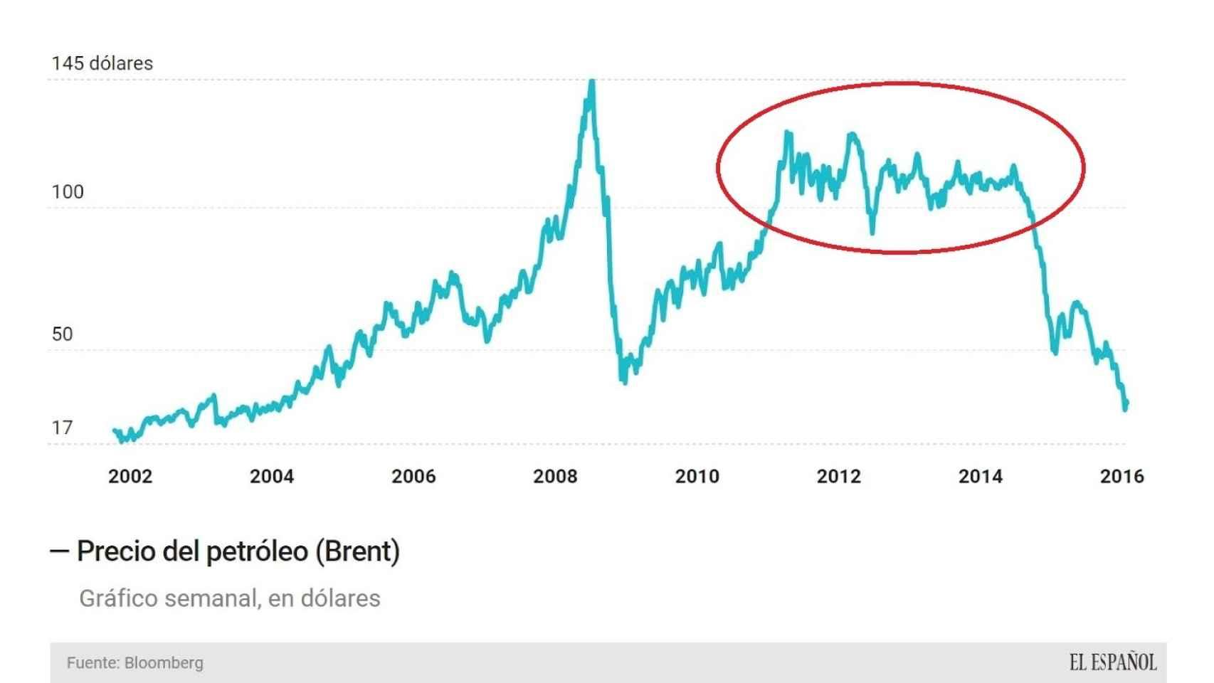 Evolución de los precios del crudo desde 2002