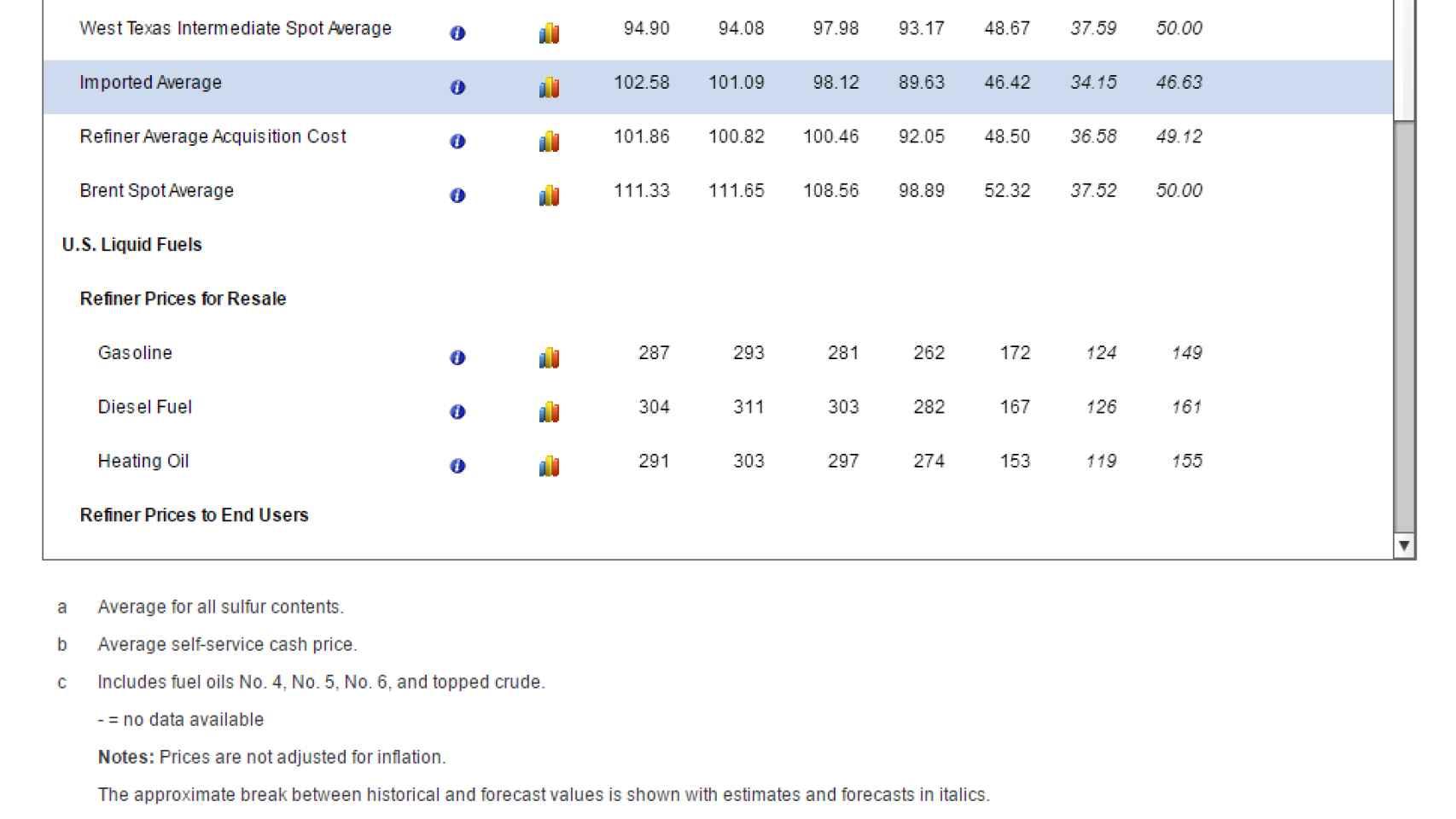 Precios futuros del crudo según la Agencia de EEUU de Información sobre Energía.