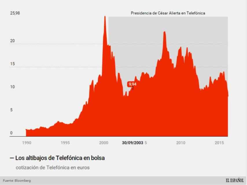 Evolución de la cotización de Telefónica en la presidencia de César Alierta.