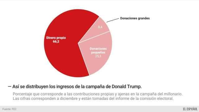 La campaña de Trump.