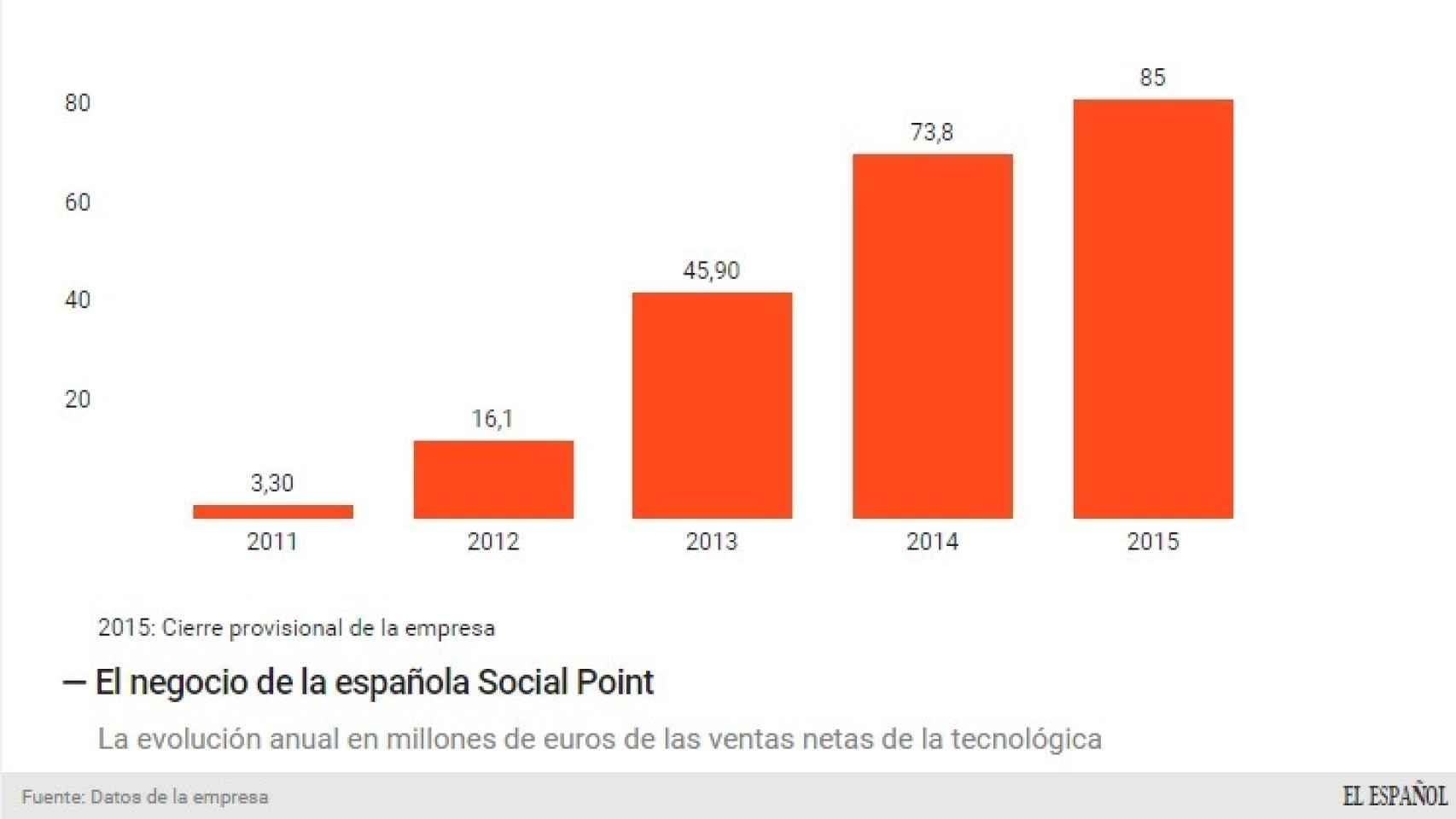 Evolución de ingresos de Social Point.