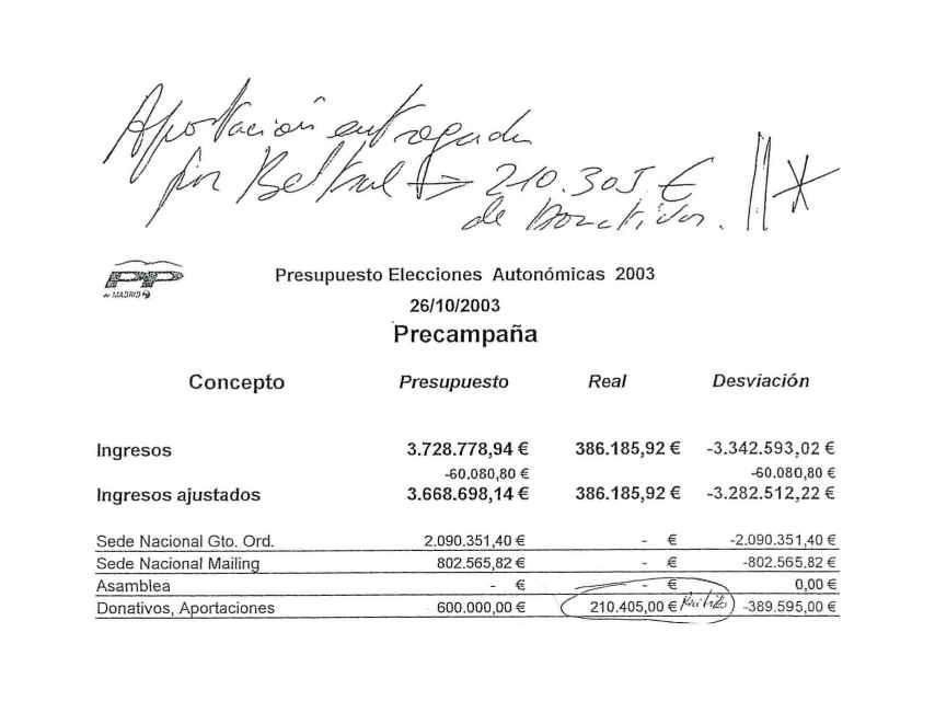 Contabilidad con anotaciones de Bárcenas sobre la campaña de 2003.