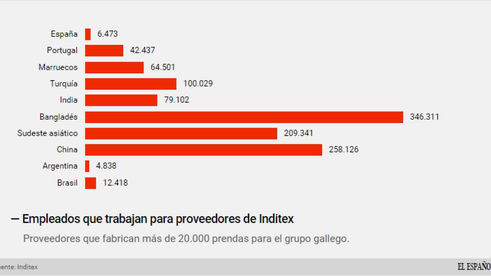 Plantillas de los proveedores de Inditex