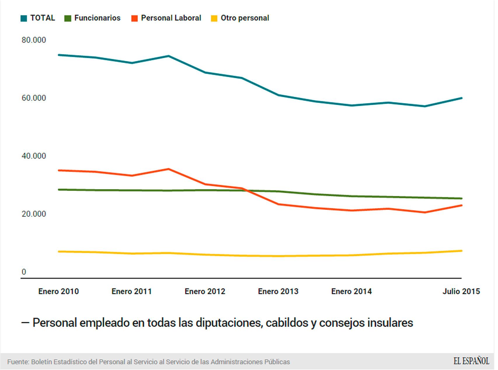Cambios en los empleados de Diputaciones en los últimos cinco años