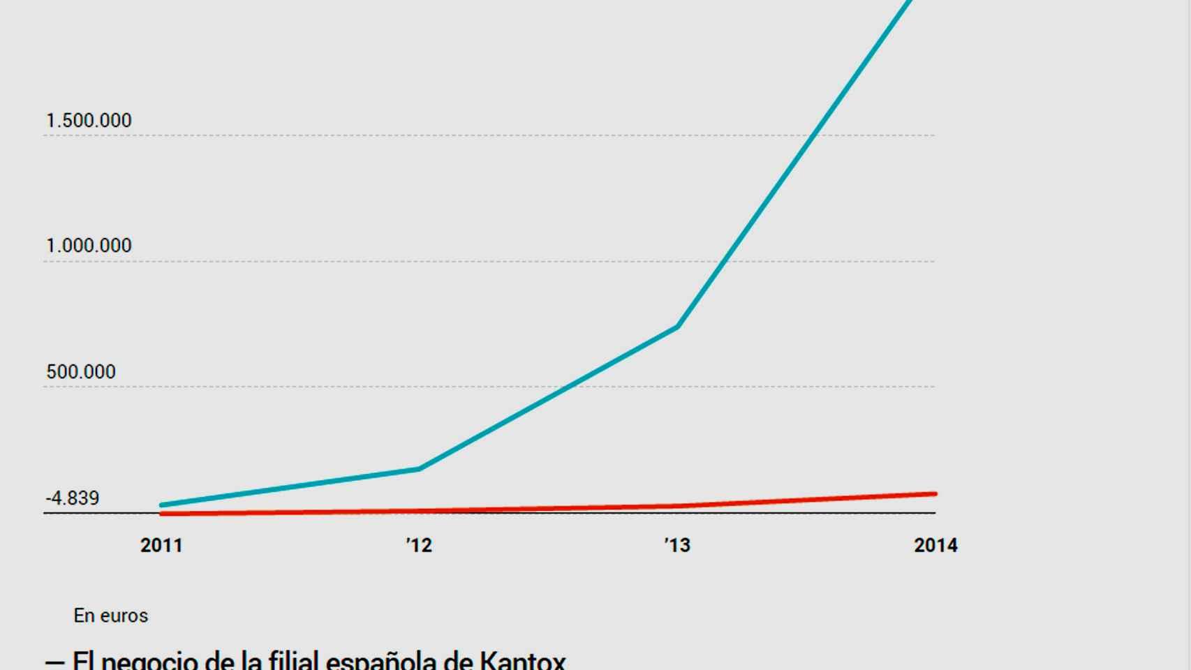 Evolución del gráfico de la filial española de Kantox.