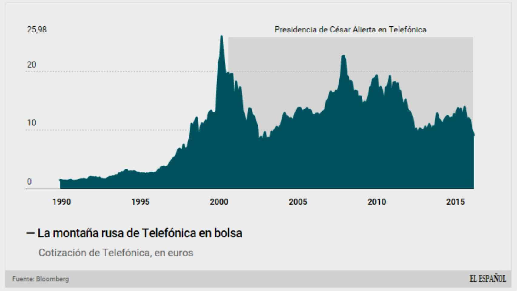 Evolución de Telefónica en bolsa.