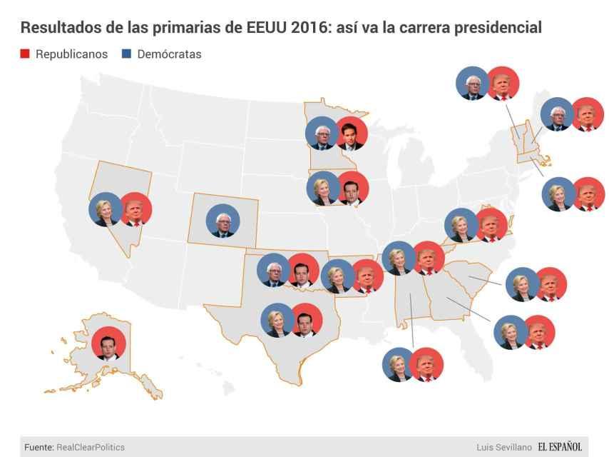 Clinton y Trump se han llevado la mayoría de los estados que han votado.