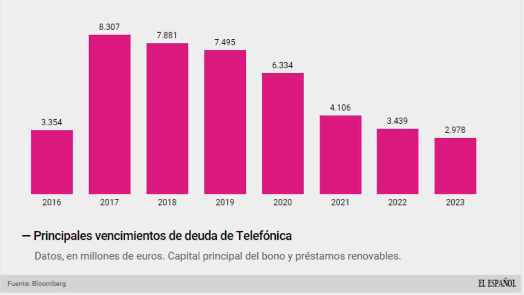 Deuda viva de Telefónica hasta 2023.