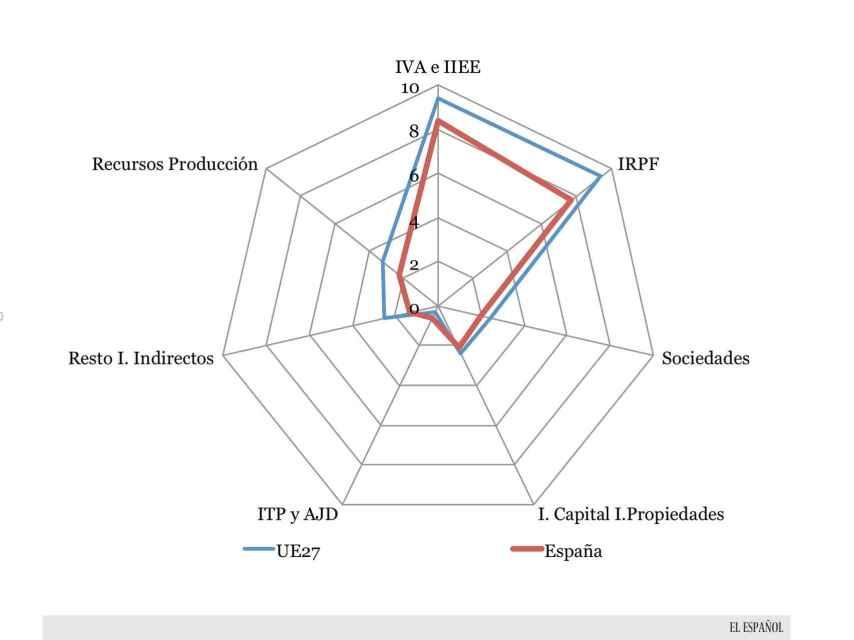 Ingresos sobre PIB por tipo de impuesto: UE vs. España en 2014