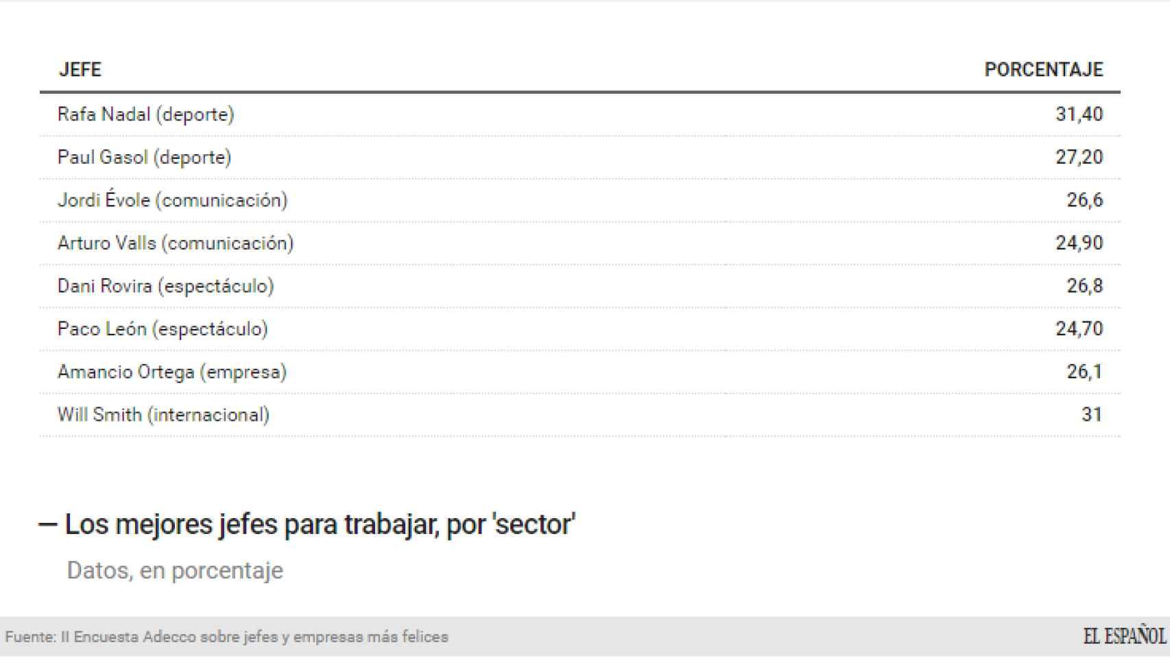 Los principales jefes elegidos por los españoles en cada área.