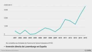 Luxemburgo se convierte en el país que más invierte en España