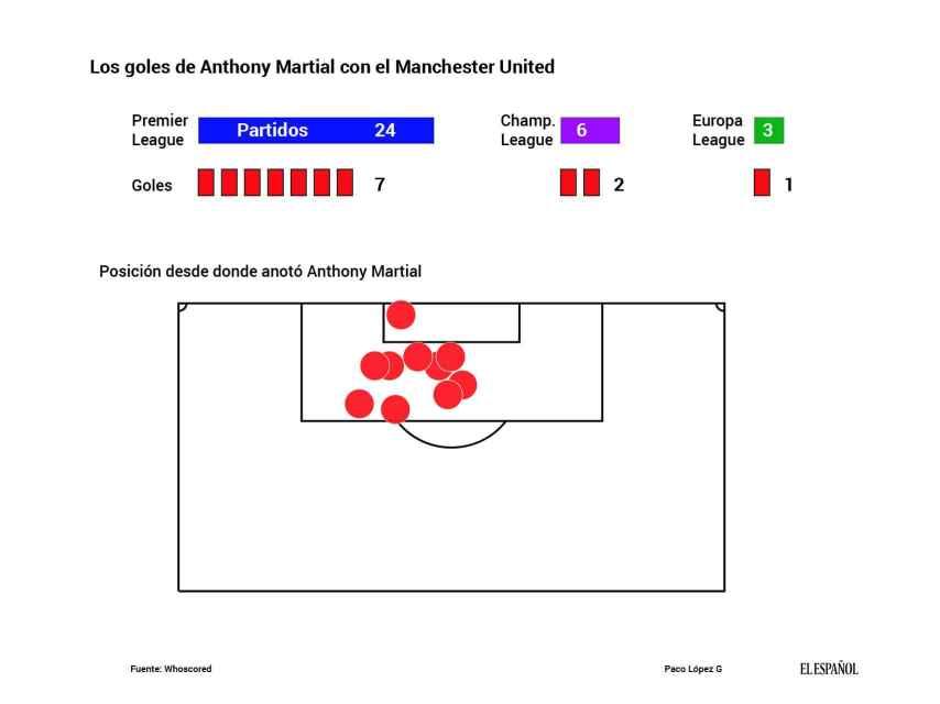 Así está rindiendo Martial en el Manchester United.