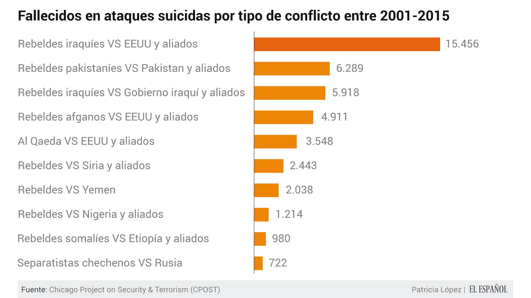 Irak, Pakistán y Afganistán son los países más atacados por kamikazes.
