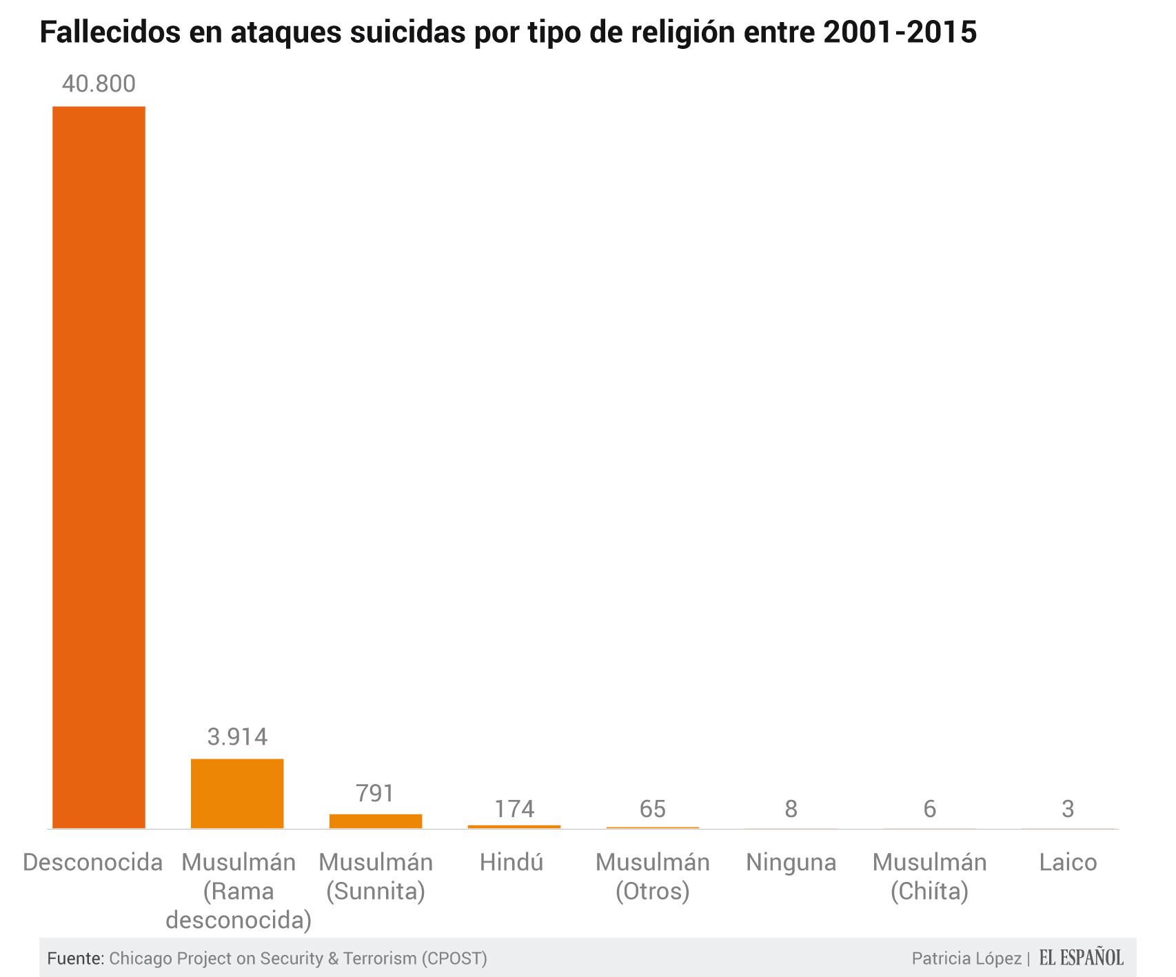Musulmanes e hindúes son las religiones más directamente afectadas de las que existe registro.