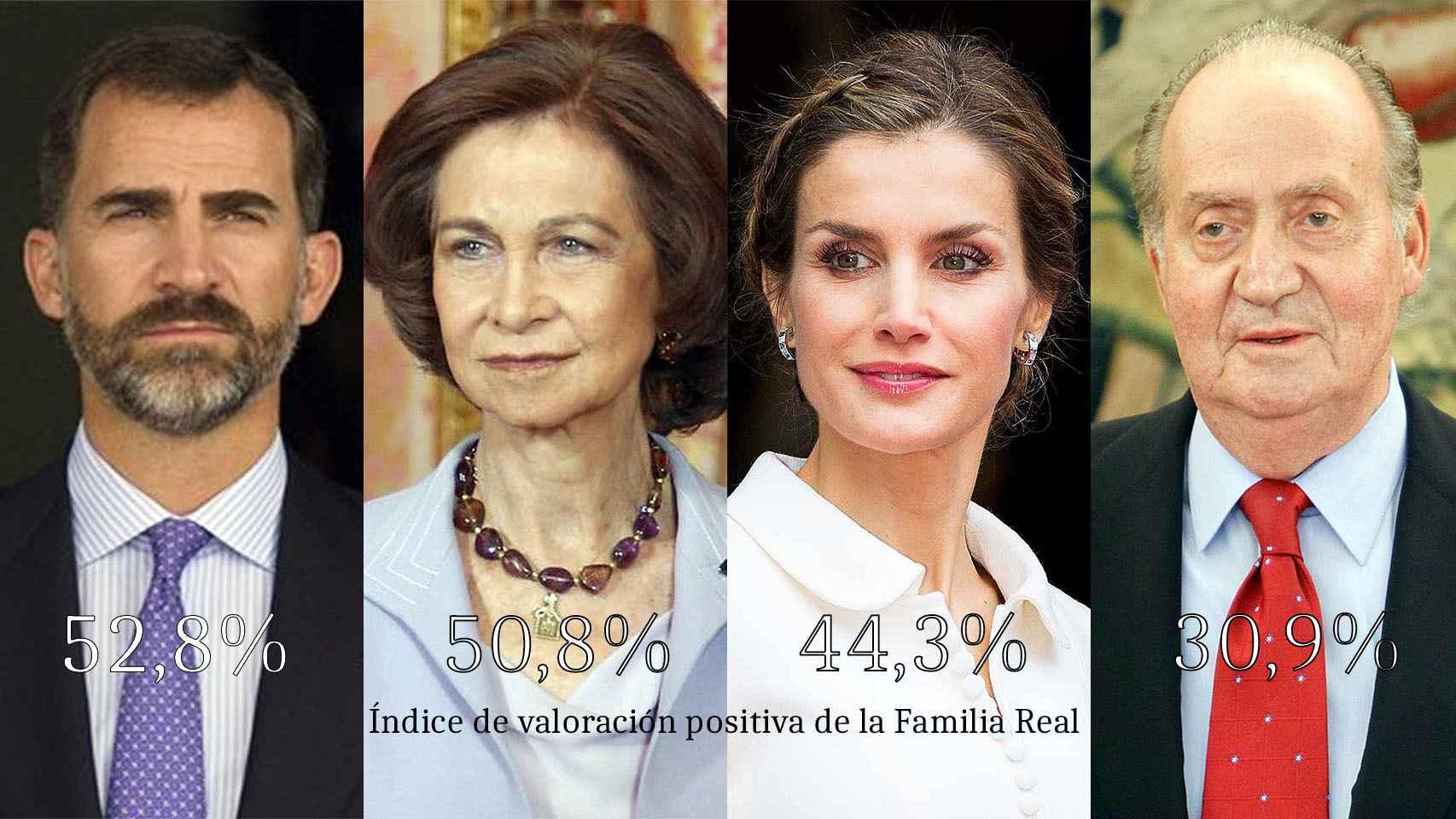 Felipe VI, mejor valorado que Letizia; Juan Carlos I, mucho peor valorado que Sofía